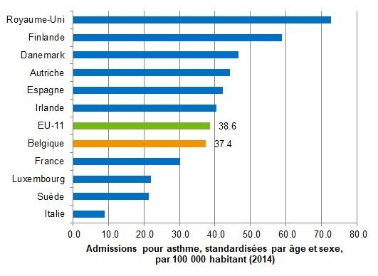 admissions pour asthme