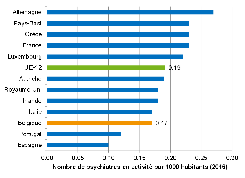 Nombre de psychiatres actifs par 1000 pop. : comparaison internationale (2016)
